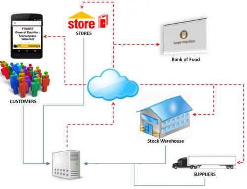 Intelligent Retail Stock Management System
