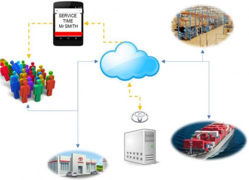 Intelligent Service & Spare Parts Decision Support System