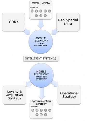 Intelligent Telephony Network Optimizer
